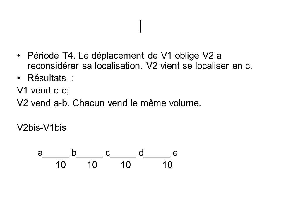 l Période T4. Le déplacement de V1 oblige V2 a reconsidérer sa localisation. V2 vient se localiser en c. Résultats : V1 vend c-e; V2 vend a-b. Chacun