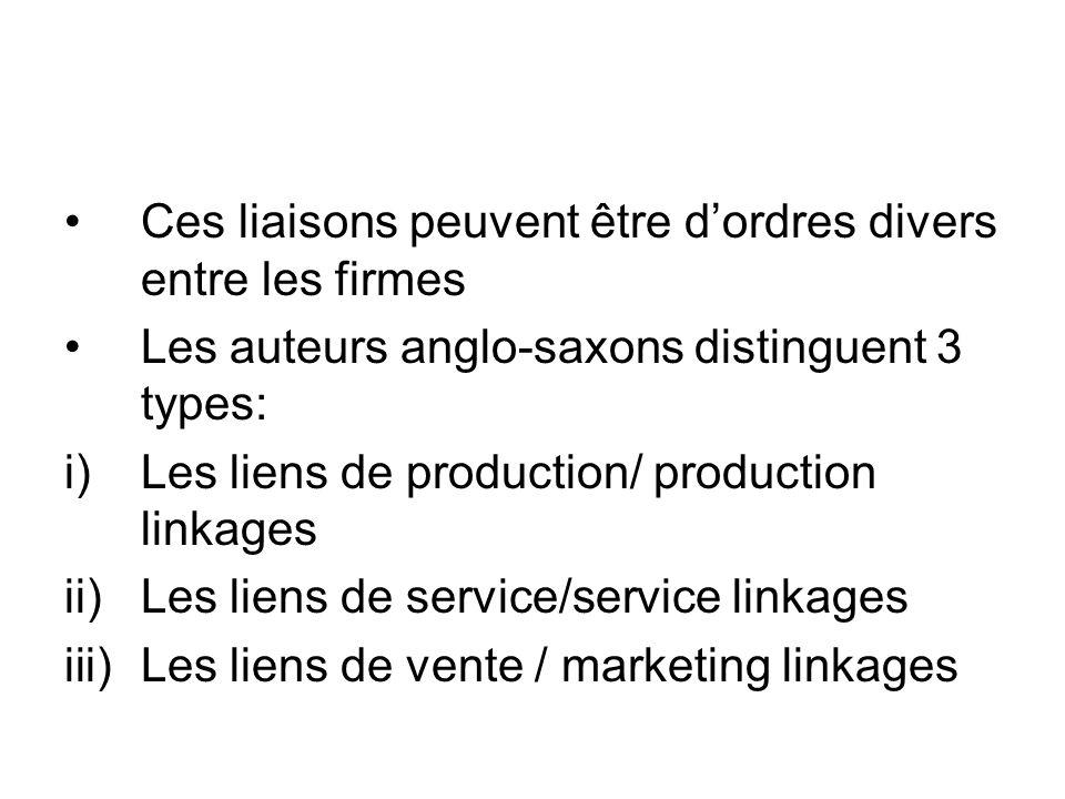 Ces liaisons peuvent être dordres divers entre les firmes Les auteurs anglo-saxons distinguent 3 types: i)Les liens de production/ production linkages