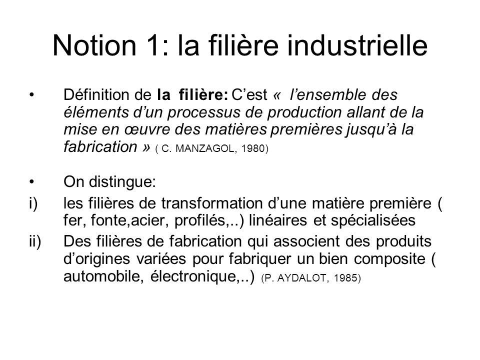 Notion 1: la filière industrielle Définition de la filière: Cest « lensemble des éléments dun processus de production allant de la mise en œuvre des m
