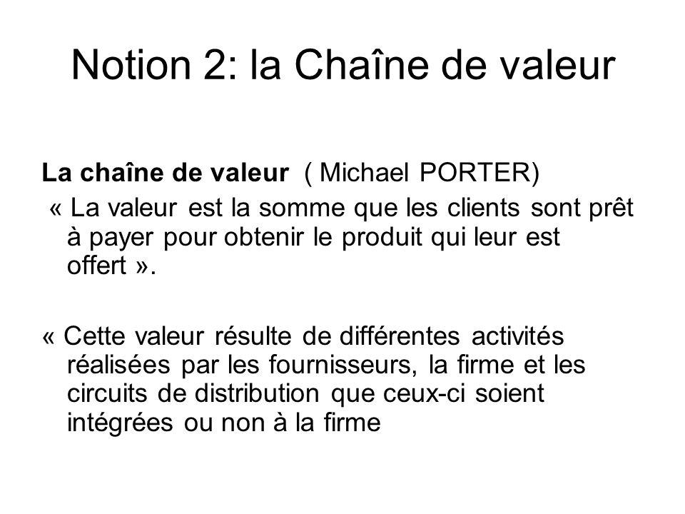 Notion 2: la Chaîne de valeur La chaîne de valeur ( Michael PORTER) « La valeur est la somme que les clients sont prêt à payer pour obtenir le produit