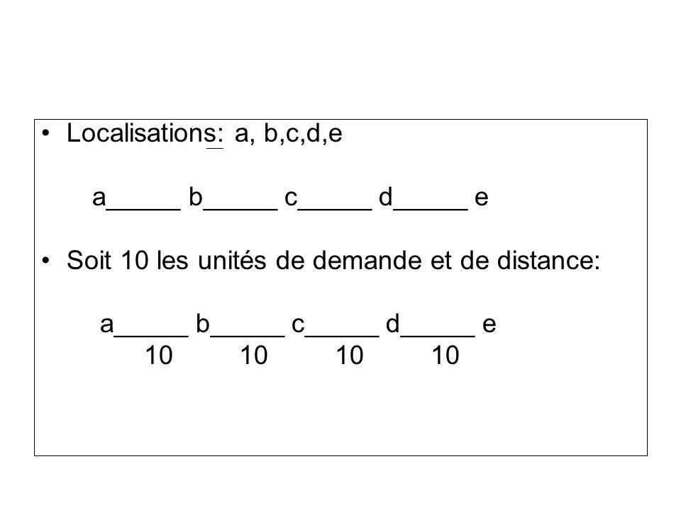 Localisations: a, b,c,d,e a_____ b_____ c_____ d_____ e Soit 10 les unités de demande et de distance: a_____ b_____ c_____ d_____ e 10 10 10 10