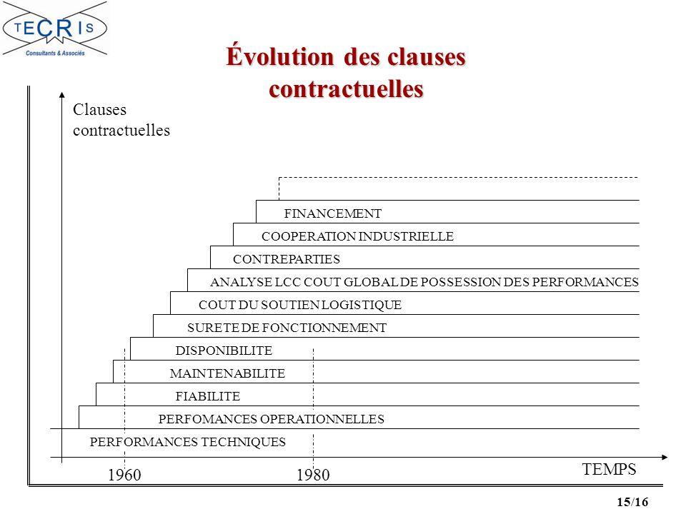 15/16 Clauses contractuelles 19601980 TEMPS PERFORMANCES TECHNIQUES PERFOMANCES OPERATIONNELLES FIABILITE MAINTENABILITE DISPONIBILITE SURETE DE FONCT