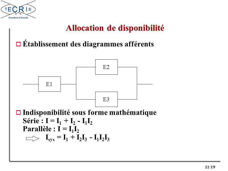 11/19 o Établissement des diagrammes afférents o Indisponibilité sous forme mathématique Série : I = I 1 + I 2 - I 1 I 2 Parallèle : I = I 1 I 2 I sys