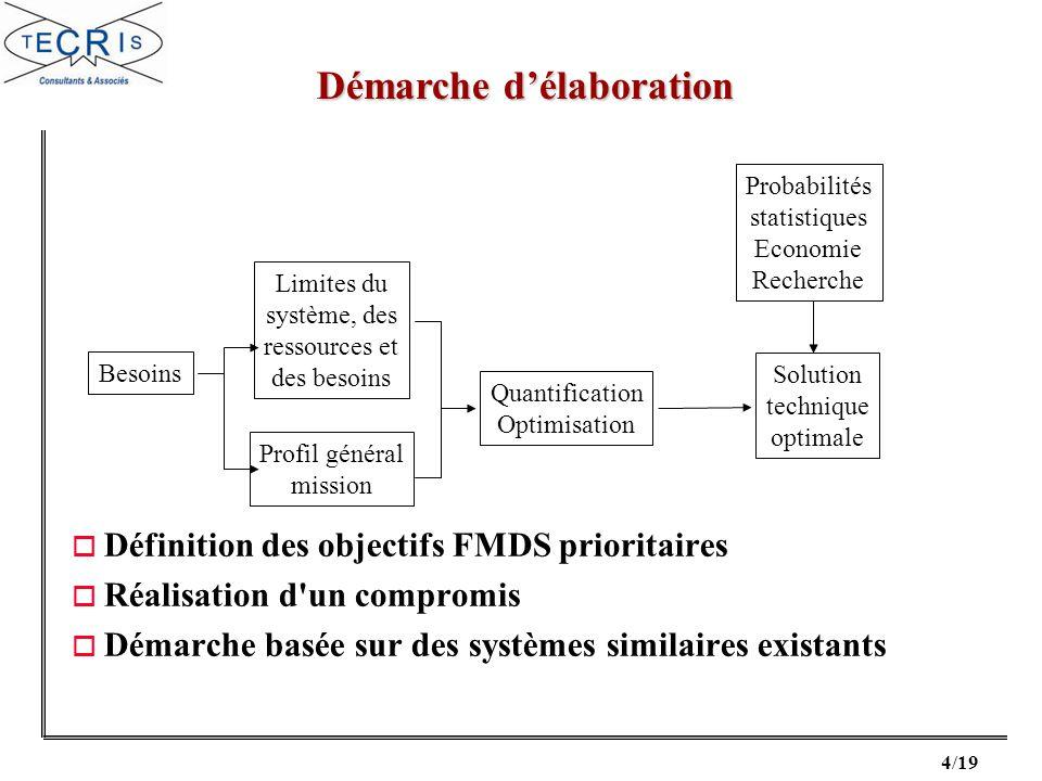 4/19 o Définition des objectifs FMDS prioritaires o Réalisation d'un compromis o Démarche basée sur des systèmes similaires existants Besoins Profil g
