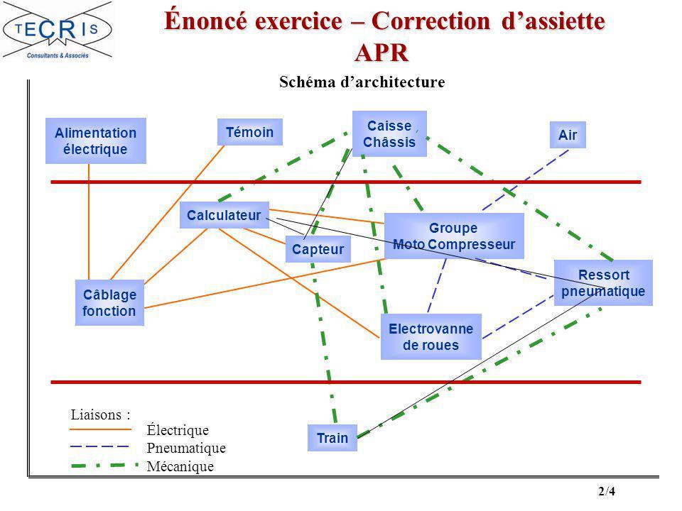 3/4 Correction exercice – Correction dassiette Correction exercice – Correction dassiette APR Fonction