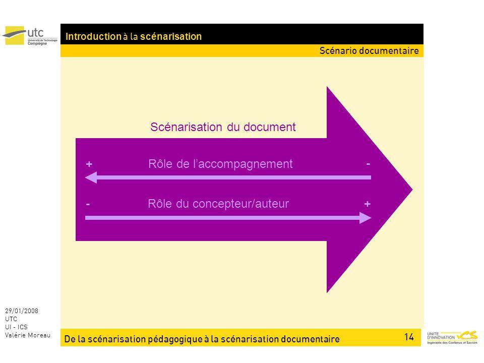 De la scénarisation pédagogique à la scénarisation documentaire 14 29/01/2008 UTC UI - ICS Valérie Moreau Introduction à la scénarisation Scénario documentaire Scénarisation du document Rôle de laccompagnement - + Rôle du concepteur/auteur+-