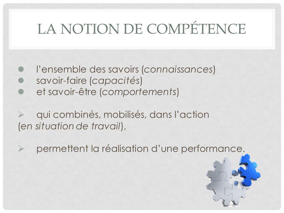 LA NOTION DE COMPÉTENCE lensemble des savoirs (connaissances) savoir-faire (capacités) et savoir-être (comportements) qui combinés, mobilisés, dans la