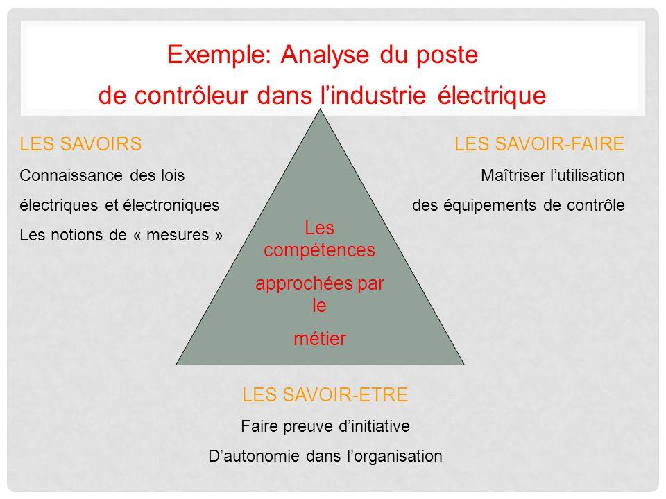 Exemple: Analyse du poste de contrôleur dans lindustrie électrique Les compétences approchées par le métier LES SAVOIRS Connaissance des lois électriq