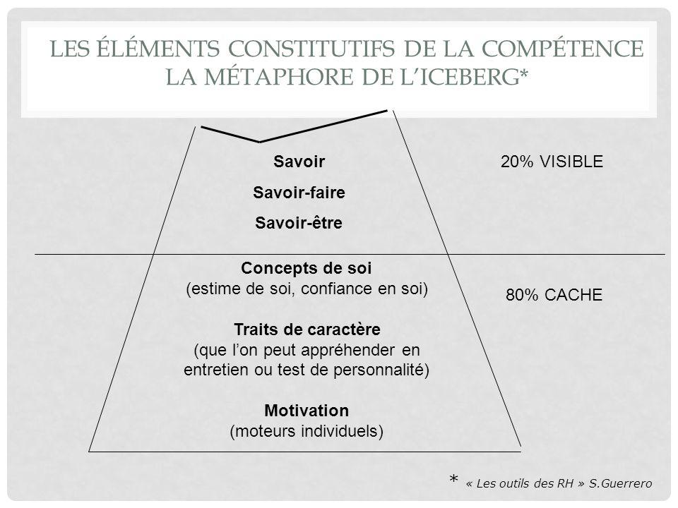 LES ÉLÉMENTS CONSTITUTIFS DE LA COMPÉTENCE LA MÉTAPHORE DE LICEBERG* 20% VISIBLE 80% CACHE Concepts de soi (estime de soi, confiance en soi) Traits de