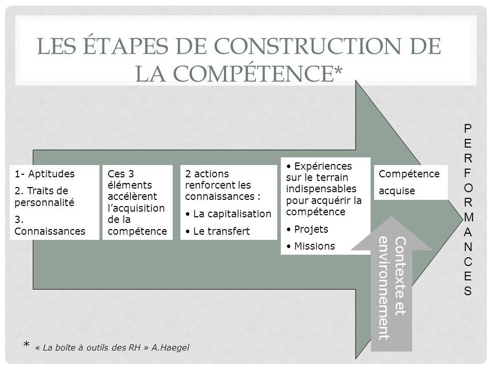 LES ÉTAPES DE CONSTRUCTION DE LA COMPÉTENCE* 1- Aptitudes 2. Traits de personnalité 3. Connaissances Ces 3 éléments accélèrent lacquisition de la comp