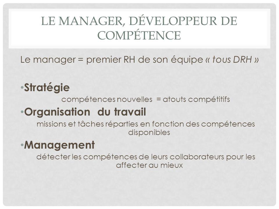 LE MANAGER, DÉVELOPPEUR DE COMPÉTENCE Le manager = premier RH de son équipe « tous DRH » Stratégie compétences nouvelles = atouts compétitifs Organisa