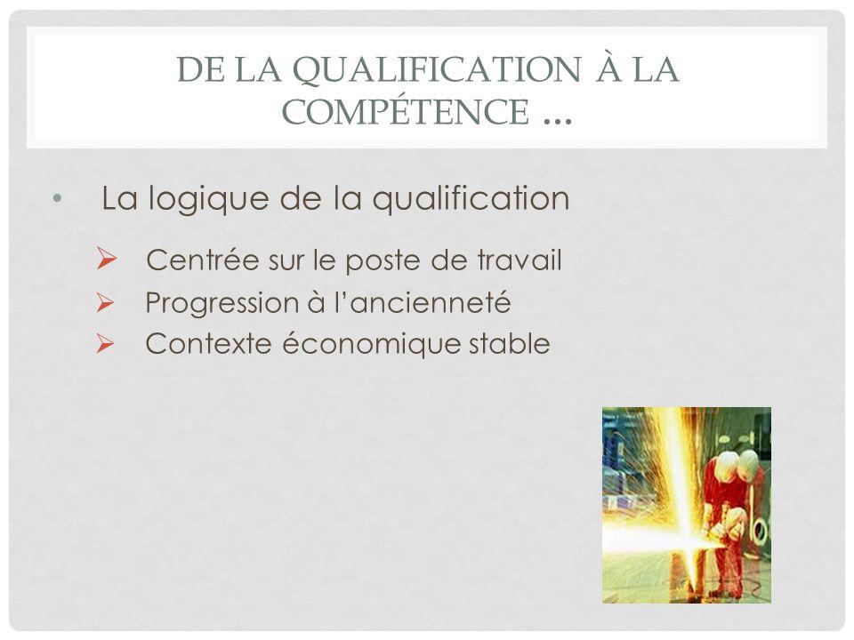 DE LA QUALIFICATION À LA COMPÉTENCE … La logique de la qualification Centrée sur le poste de travail Progression à lancienneté Contexte économique sta