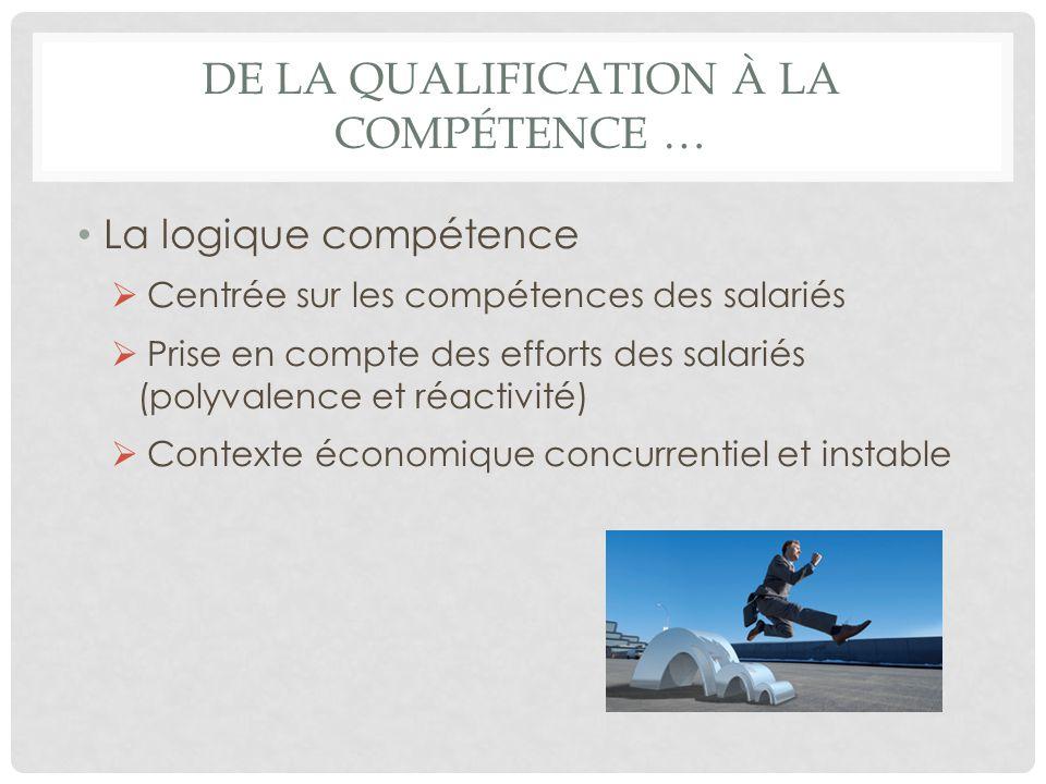 DE LA QUALIFICATION À LA COMPÉTENCE … La logique compétence Centrée sur les compétences des salariés Prise en compte des efforts des salariés (polyval