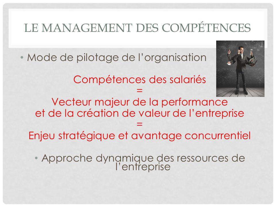 LE MANAGEMENT DES COMPÉTENCES Mode de pilotage de lorganisation Compétences des salariés = Vecteur majeur de la performance et de la création de valeu