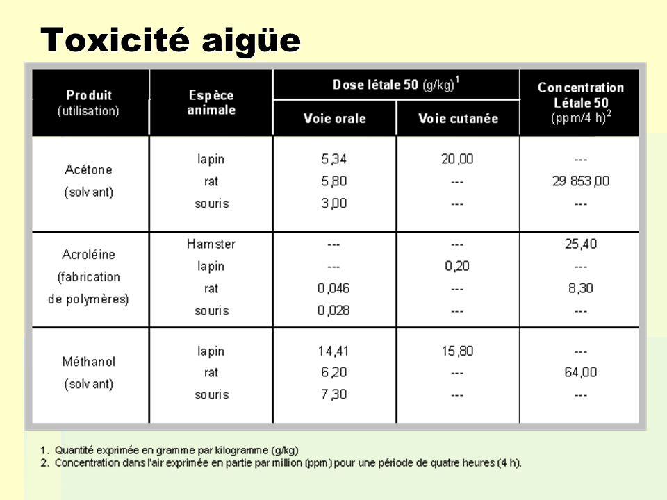 Objectif de linterprétation des données: Objectif de linterprétation des données: - Classification des produits chimiques selon leurs toxicités relatives: Ultra toxique 5 mg/kg ou moins Extrêmement toxique 5-50 mg/kg Très toxique 50-500 mg/kg Moyennement toxique 0,5-5 g/kg Légèrement toxique 5-15 g/kg Non toxique > 15 g/kg DL 50 Catégorie La DL 50 : valeur app.