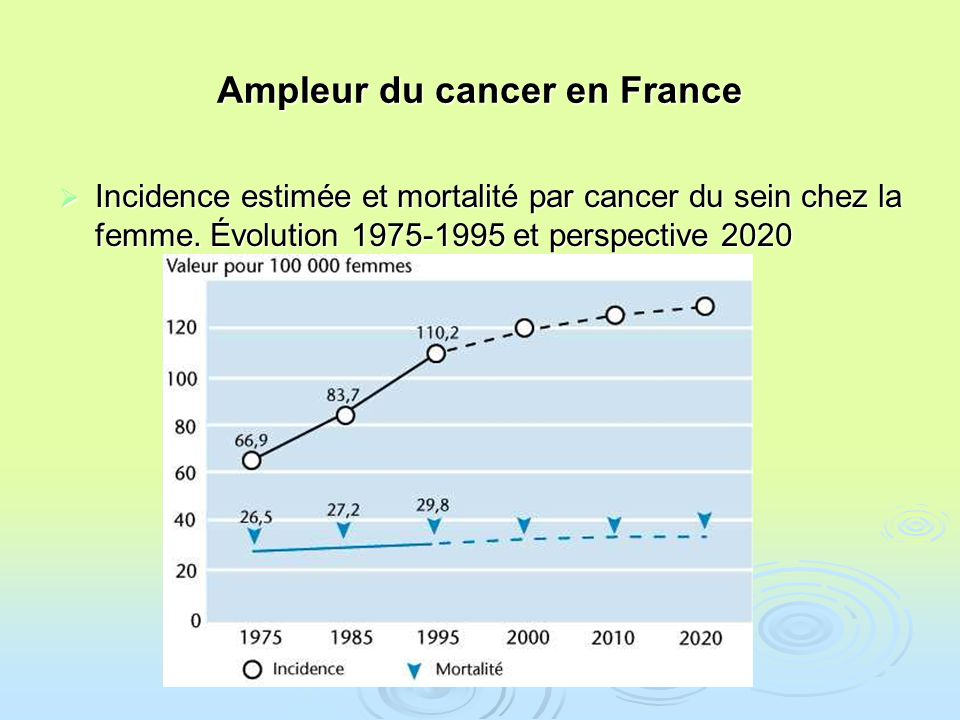 Ampleur du cancer en France Incidence estimée et mortalité par cancer du sein chez la femme. Évolution 1975-1995 et perspective 2020 Incidence estimée