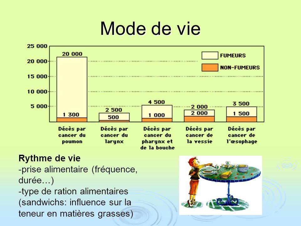Mode de vie Rythme de vie -prise alimentaire (fréquence, durée…) -type de ration alimentaires (sandwichs: influence sur la teneur en matières grasses)