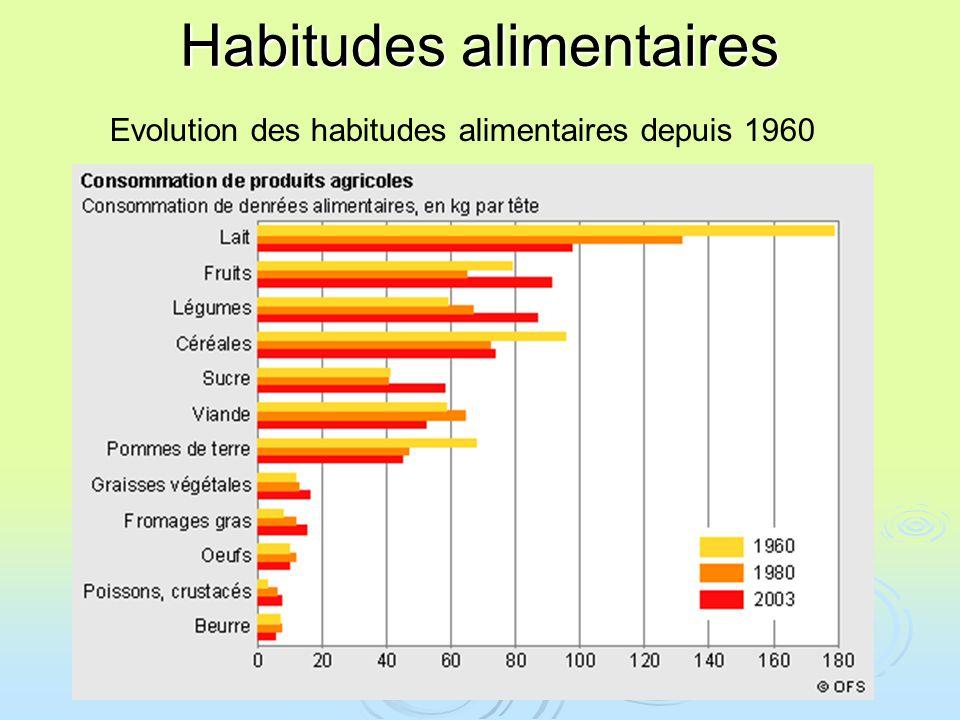Habitudes alimentaires Evolution des habitudes alimentaires depuis 1960