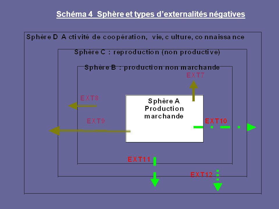 Schéma 4 Sphère et types dexternalités négatives