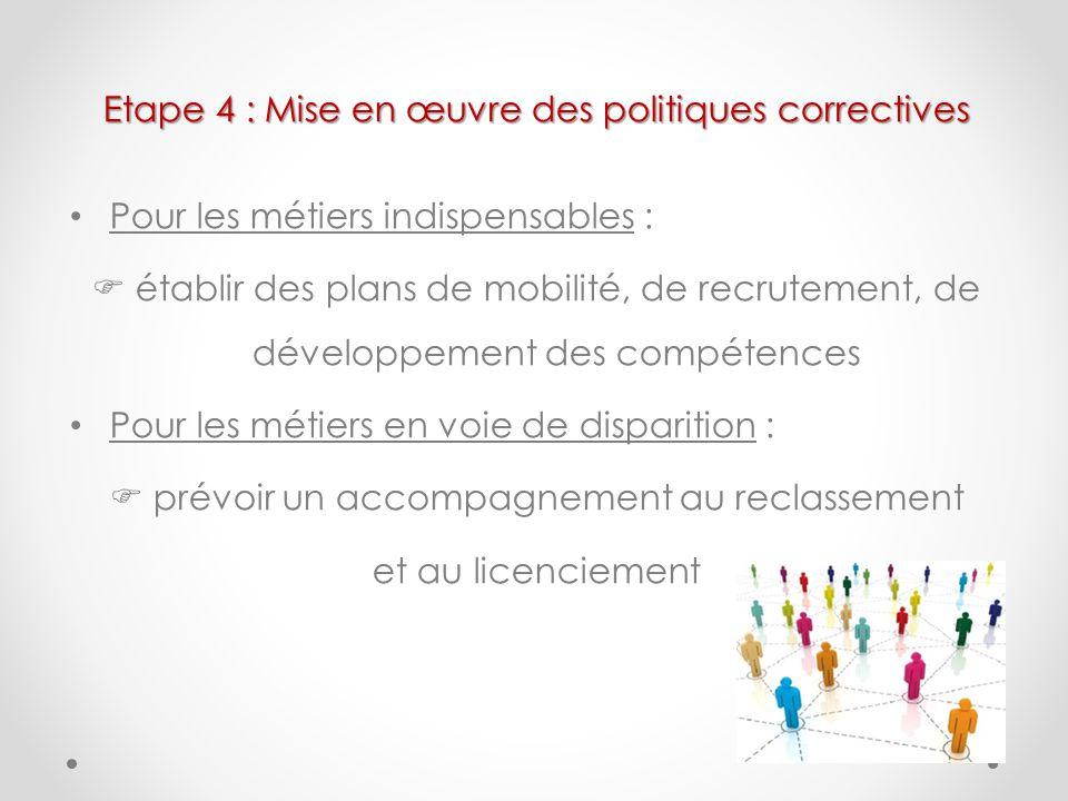 Etape 4 : Mise en œuvre des politiques correctives Pour les métiers indispensables : établir des plans de mobilité, de recrutement, de développement d