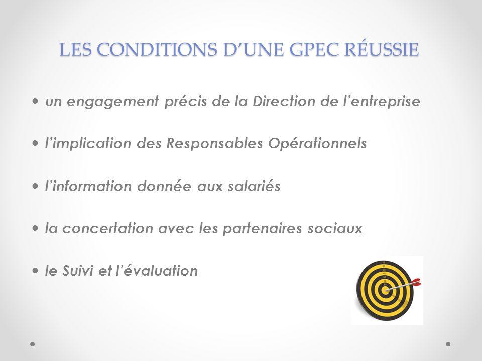 LES CONDITIONS DUNE GPEC RÉUSSIE un engagement précis de la Direction de lentreprise limplication des Responsables Opérationnels linformation donnée a