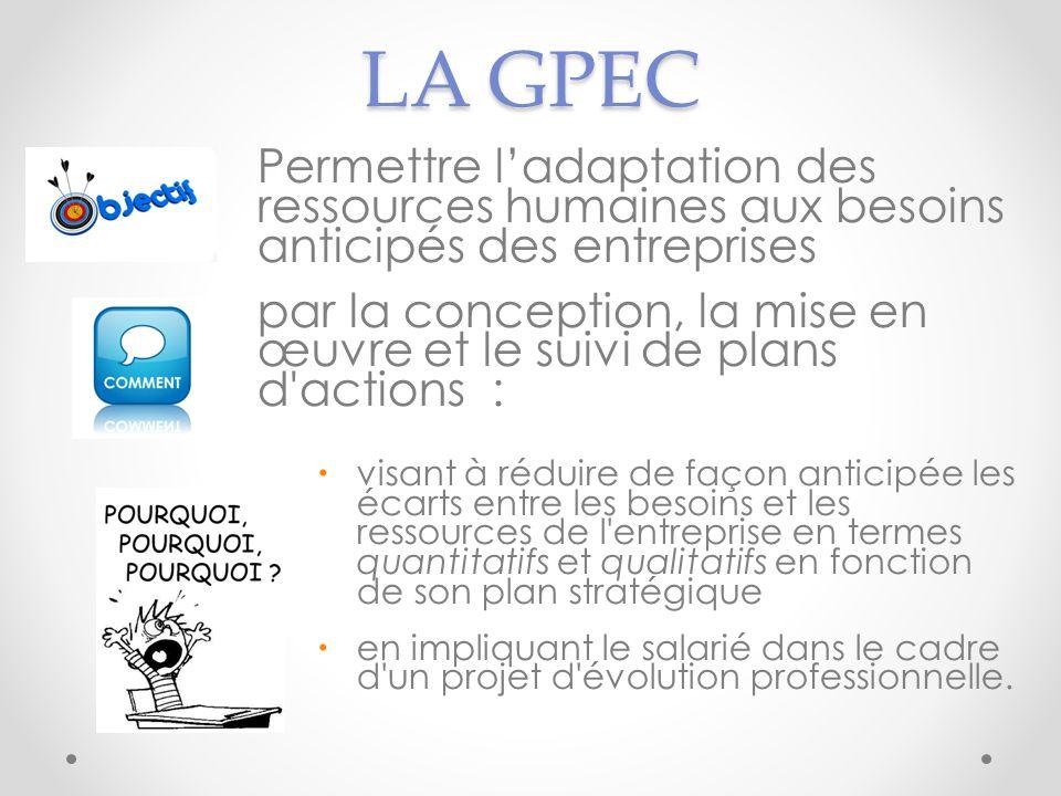 LA GPEC Permettre ladaptation des ressources humaines aux besoins anticipés des entreprises par la conception, la mise en œuvre et le suivi de plans d