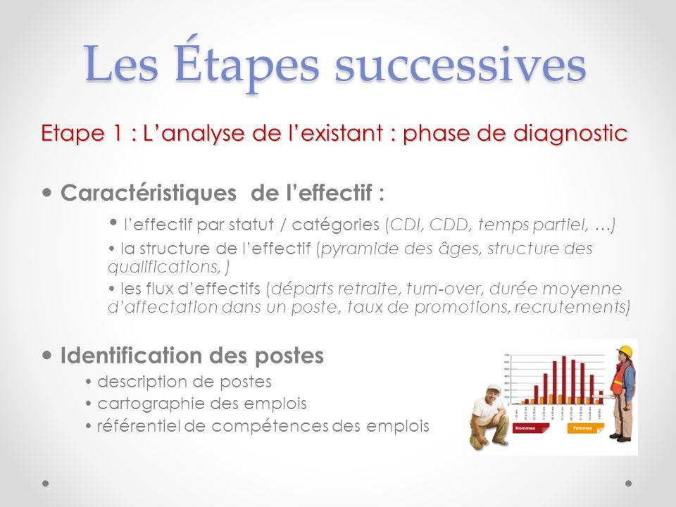 Les Étapes successives Etape 1 : Lanalyse de lexistant : phase de diagnostic Caractéristiques de leffectif : leffectif par statut / catégories (CDI, C