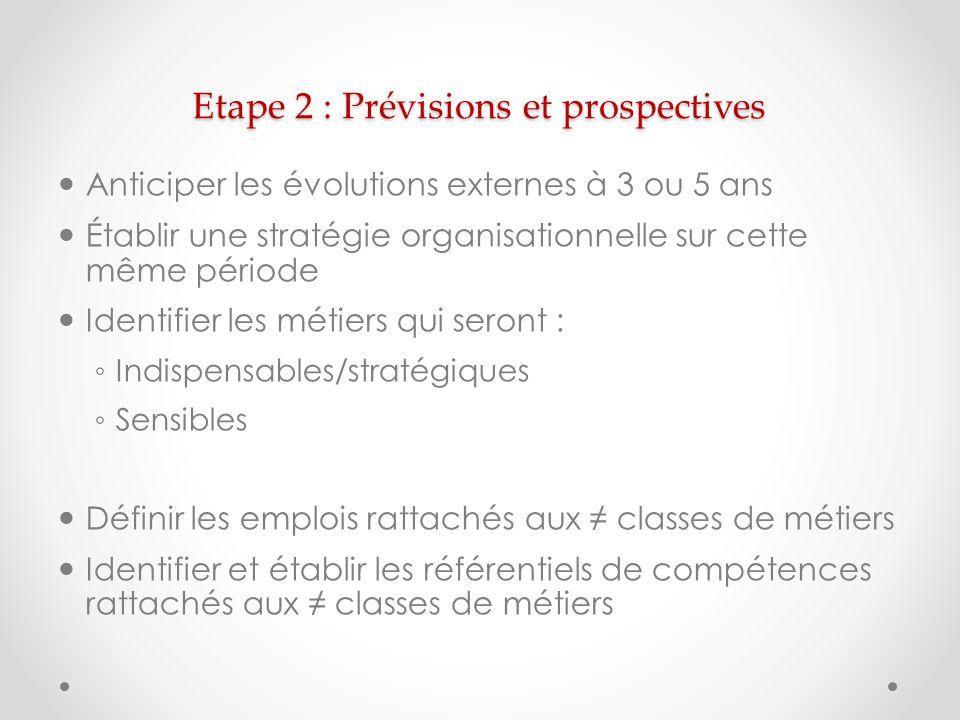 Etape 2 : Prévisions et prospectives Anticiper les évolutions externes à 3 ou 5 ans Établir une stratégie organisationnelle sur cette même période Ide