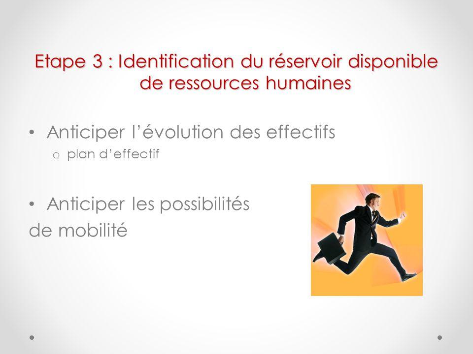 Etape 3 : Identification du réservoir disponible de ressources humaines Anticiper lévolution des effectifs o plan deffectif Anticiper les possibilités