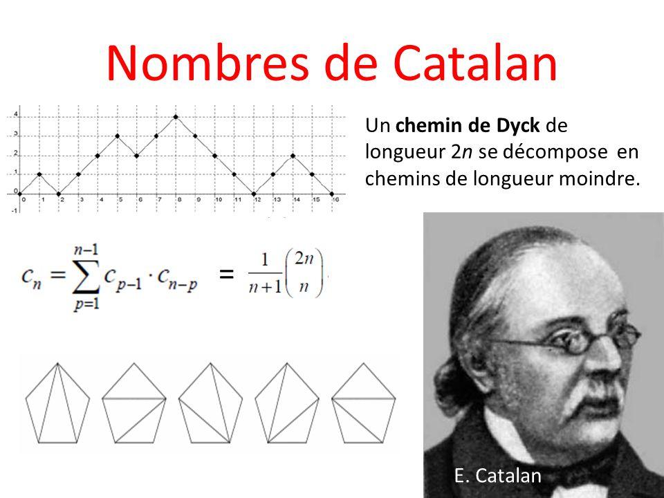 Nombres de Catalan Un chemin de Dyck de longueur 2n se décompose en chemins de longueur moindre. = E. Catalan