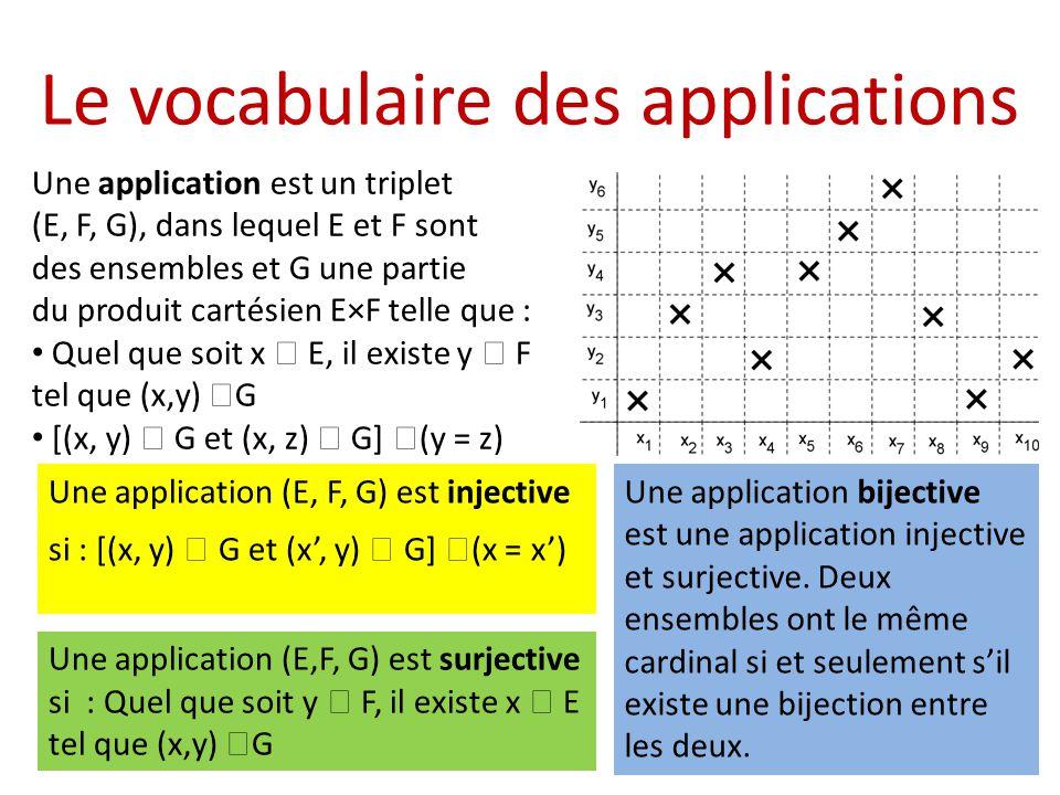 Le vocabulaire des applications Une application est un triplet (E, F, G), dans lequel E et F sont des ensembles et G une partie du produit cartésien E