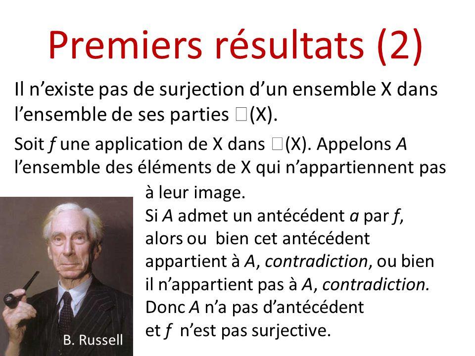 Premiers résultats (2) Il nexiste pas de surjection dun ensemble X dans lensemble de ses parties (X). Soit f une application de X dans (X). Appelons A