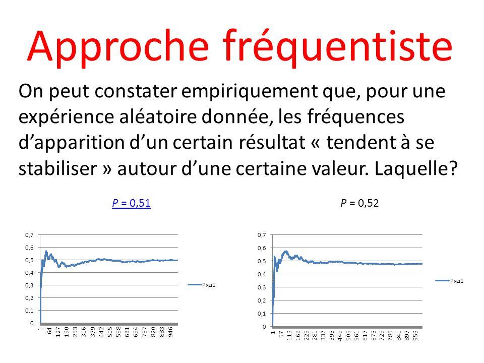Approche fréquentiste On peut constater empiriquement que, pour une expérience aléatoire donnée, les fréquences dapparition dun certain résultat « tendent à se stabiliser » autour dune certaine valeur.