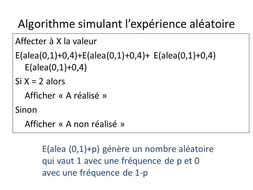 Algorithme simulant lexpérience aléatoire Affecter à X la valeur E(alea(0,1)+0,4)+E(alea(0,1)+0,4)+ E(alea(0,1)+0,4) E(alea(0,1)+0,4) Si X = 2 alors Afficher « A réalisé » Sinon Afficher « A non réalisé » E(alea (0,1)+p) génère un nombre aléatoire qui vaut 1 avec une fréquence de p et 0 avec une fréquence de 1-p