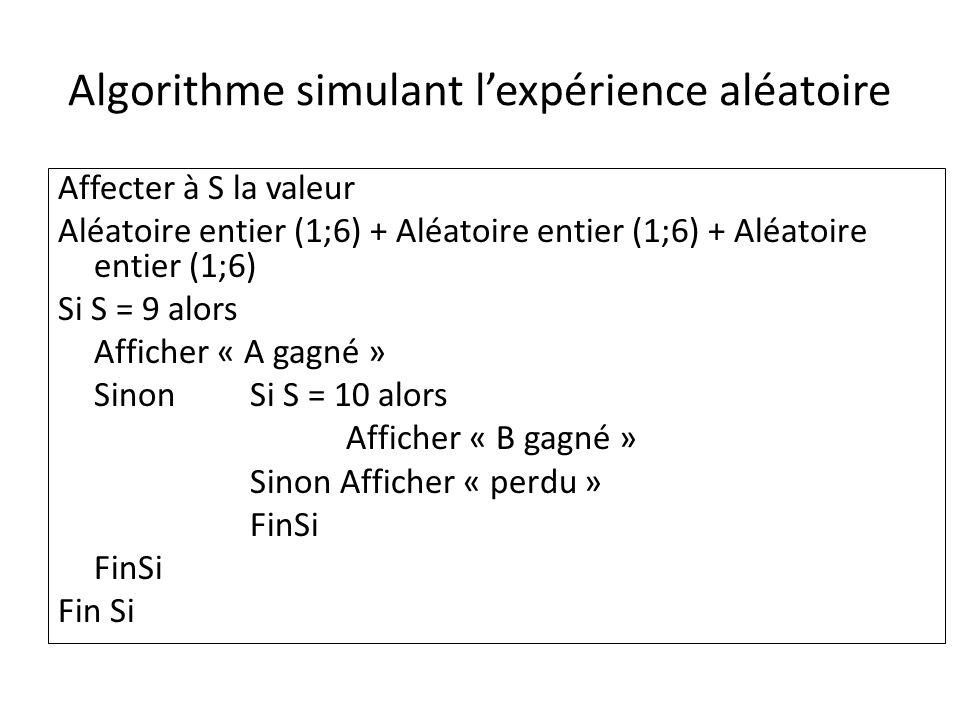 Algorithme simulant lexpérience aléatoire Affecter à S la valeur Aléatoire entier (1;6) + Aléatoire entier (1;6) + Aléatoire entier (1;6) Si S = 9 alors Afficher « A gagné » Sinon Si S = 10 alors Afficher « B gagné » Sinon Afficher « perdu » FinSi