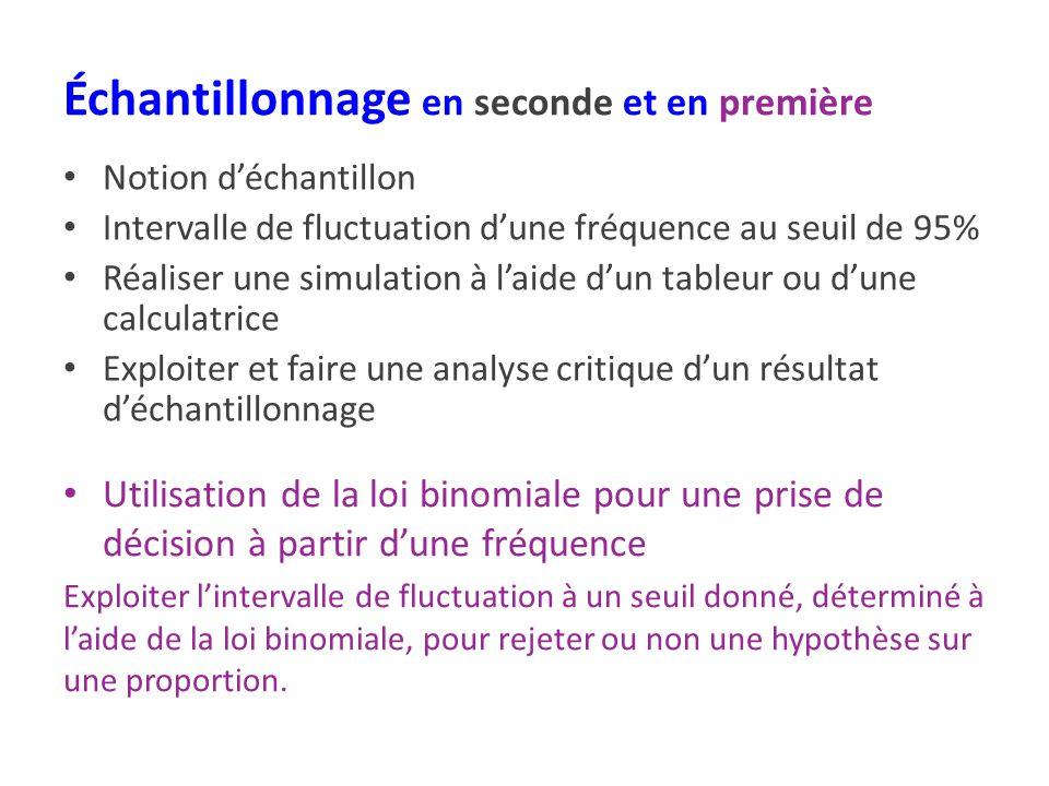 Échantillonnage en seconde et en première Notion déchantillon Intervalle de fluctuation dune fréquence au seuil de 95% Réaliser une simulation à laide