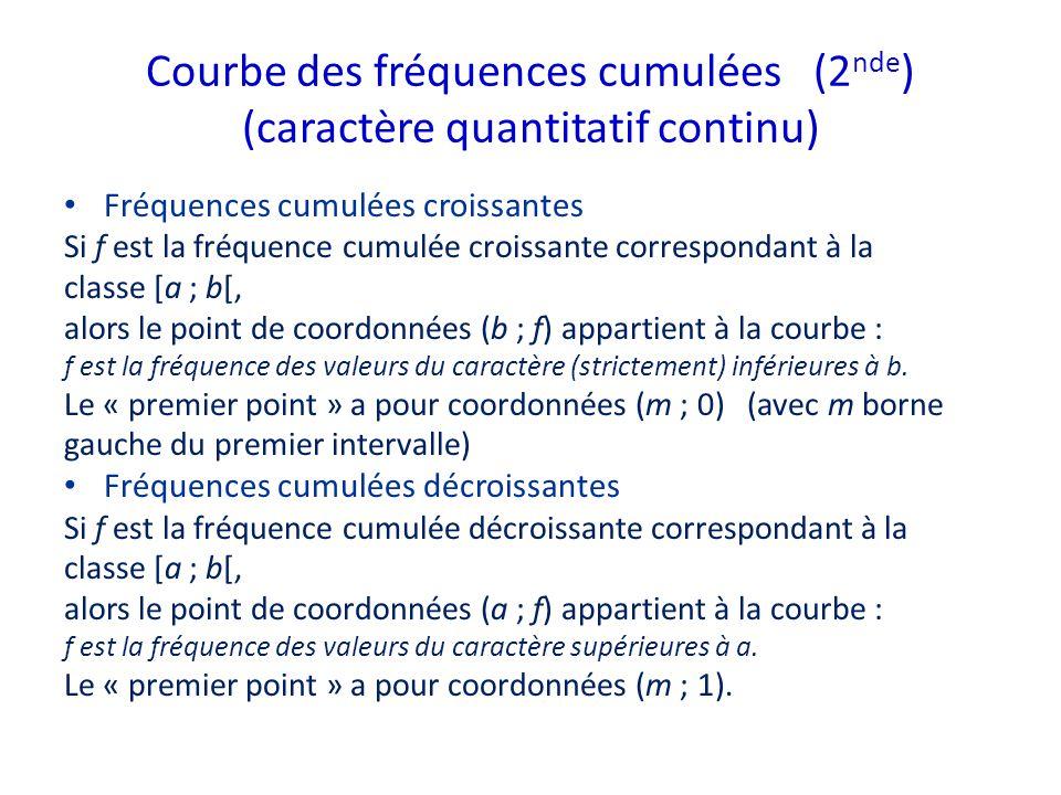 Courbe des fréquences cumulées (2 nde ) (caractère quantitatif continu) Fréquences cumulées croissantes Si f est la fréquence cumulée croissante corre