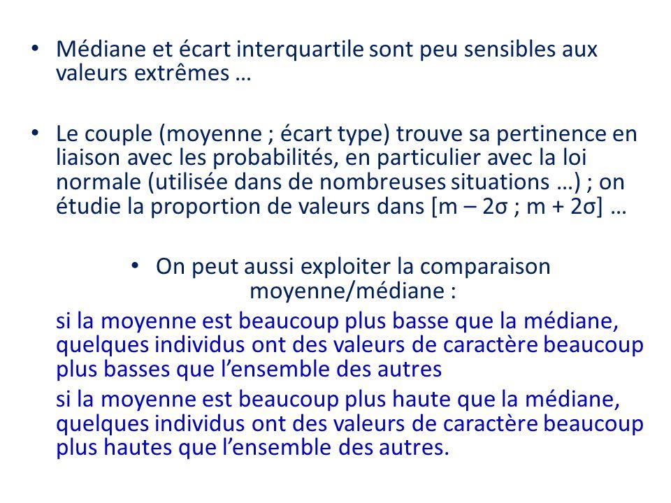 Médiane et écart interquartile sont peu sensibles aux valeurs extrêmes … Le couple (moyenne ; écart type) trouve sa pertinence en liaison avec les pro