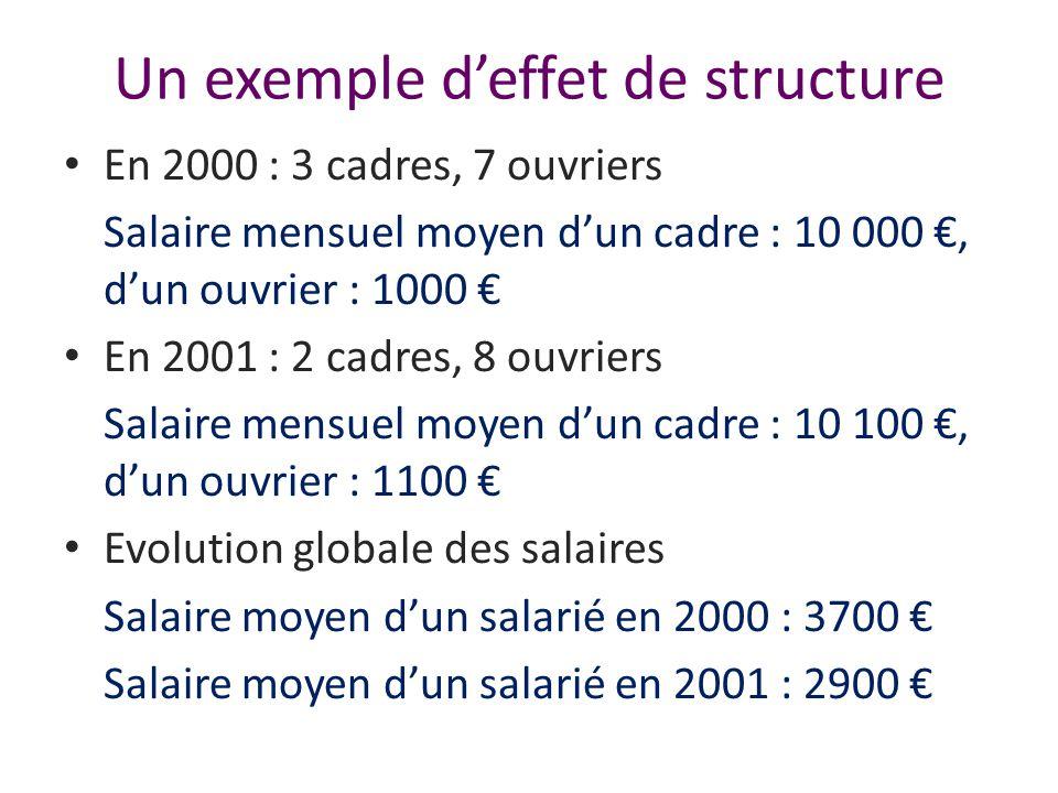 Un exemple deffet de structure En 2000 : 3 cadres, 7 ouvriers Salaire mensuel moyen dun cadre : 10 000, dun ouvrier : 1000 En 2001 : 2 cadres, 8 ouvri