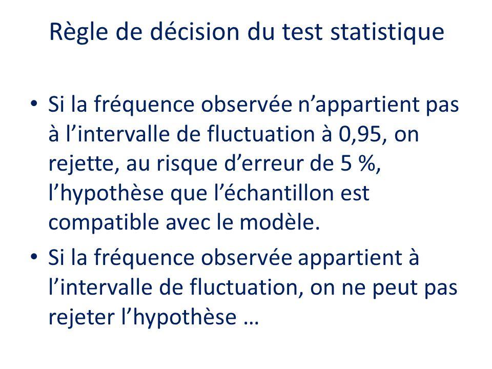 Règle de décision du test statistique Si la fréquence observée nappartient pas à lintervalle de fluctuation à 0,95, on rejette, au risque derreur de 5