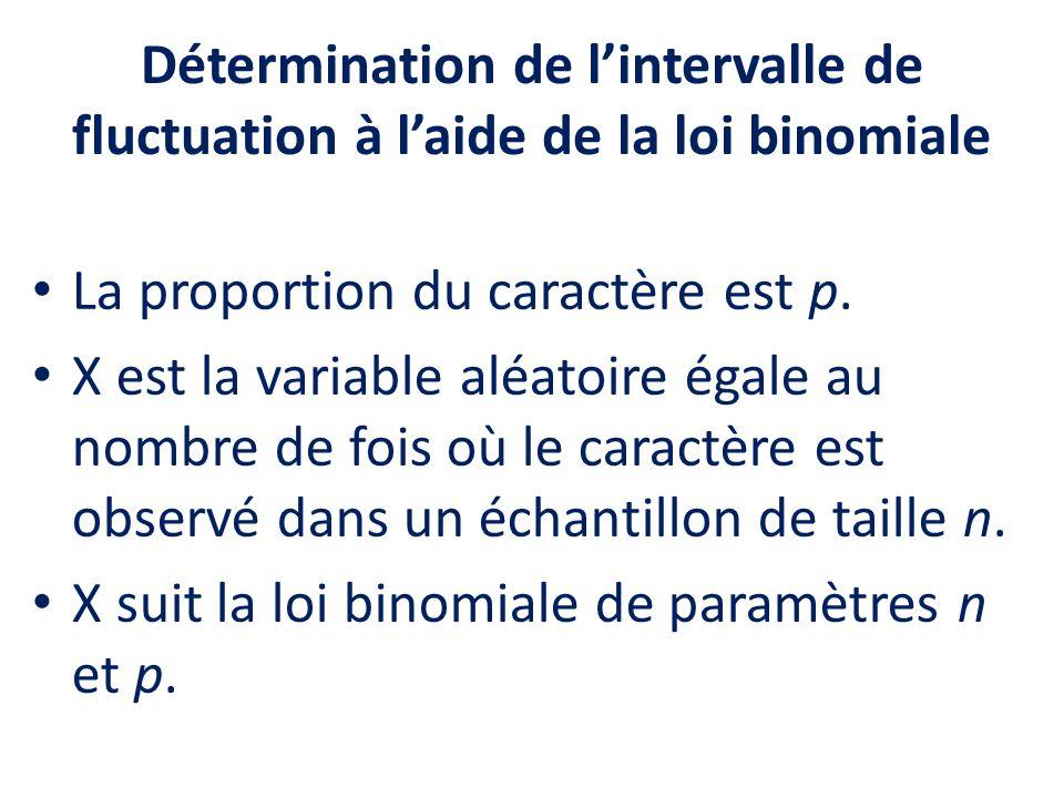 Détermination de lintervalle de fluctuation à laide de la loi binomiale La proportion du caractère est p. X est la variable aléatoire égale au nombre