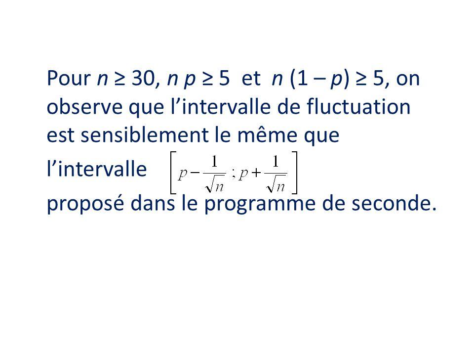 Pour n 30, n p 5 et n (1 – p) 5, on observe que lintervalle de fluctuation est sensiblement le même que lintervalle proposé dans le programme de secon
