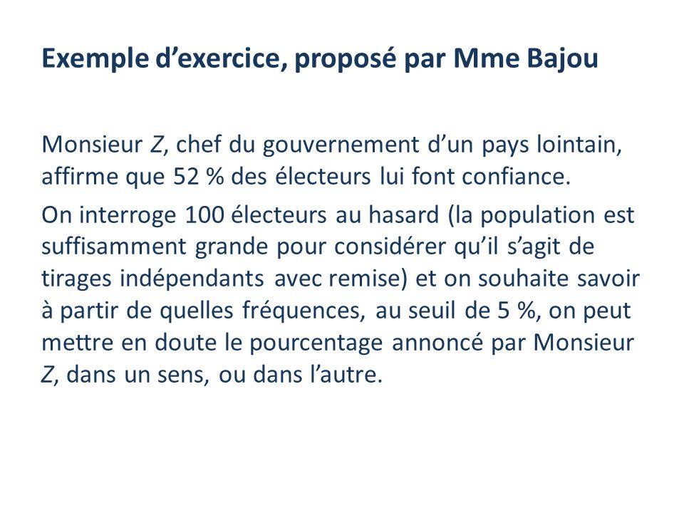 Exemple dexercice, proposé par Mme Bajou Monsieur Z, chef du gouvernement dun pays lointain, affirme que 52 % des électeurs lui font confiance. On int