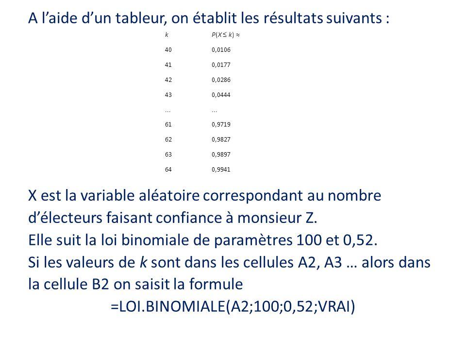 A laide dun tableur, on établit les résultats suivants : X est la variable aléatoire correspondant au nombre délecteurs faisant confiance à monsieur Z
