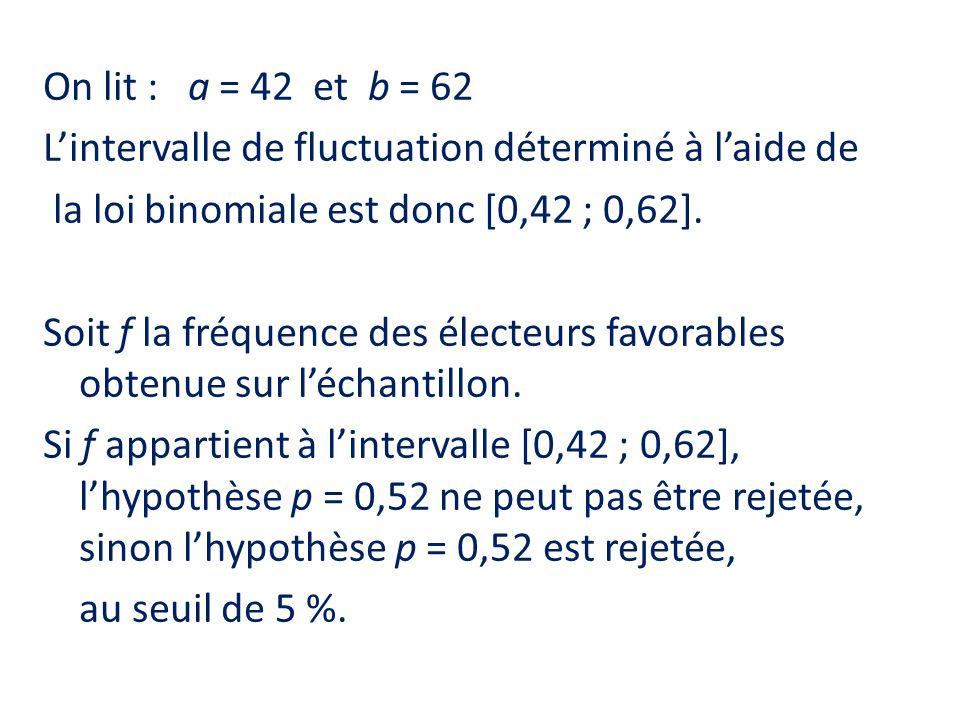 On lit : a = 42 et b = 62 Lintervalle de fluctuation déterminé à laide de la loi binomiale est donc [0,42 ; 0,62]. Soit f la fréquence des électeurs f