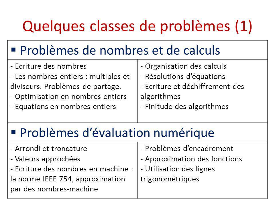 Quelques classes de problèmes (2) Description de phénomènes évolutifs - Description et écriture des fonctions - Détermination du sens de variation dune fonction - Représentation des fonctions - Equations fonctionnelles - Représentation dun phénomène par une suite - Calculer le terme de rang donné dune suite - Majoration, minoration Problèmes optimisation - Recherche dun extremum dune fonction - Optimisation en géométrie : problèmes de minimisation de distance, problèmes dalignement