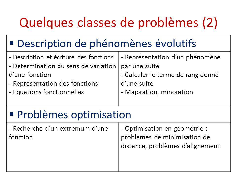 Quelques classes de problèmes (3) Problèmes dalignement et de concours - Alignement et colinéarité - Repérage - Représentation plane des figures de lespace - Résolution de systèmes linéaires - Calcul vectoriel - Décomposition dun vecteur dans une base Calculs de distances et angles - Mesure des angles - Détermination dangles donnés par des lignes trigonométriques, angles associés - Calcul de distances - Problèmes concernant les cercles - Problèmes concernant le triangle - Equations trigonométriques - Périmètres, aires, volumes - Détermination de lignes de niveau