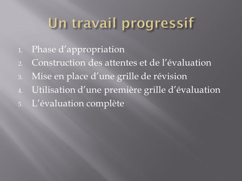 1. Phase dappropriation 2. Construction des attentes et de lévaluation 3.