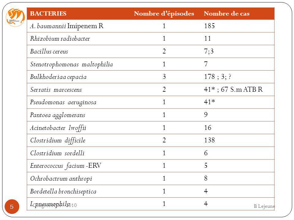 Mycobacterium EPISODESNOMBRE DE MALADES paraffinicium 110 simiae 162 abcessus 1.