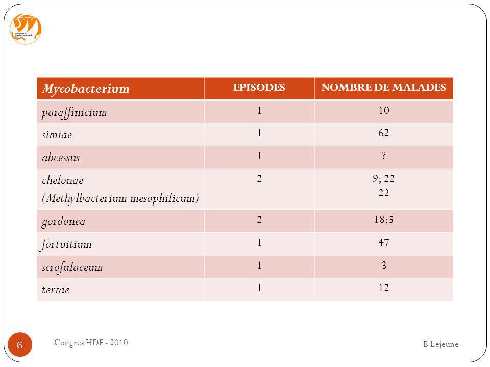 Mycobacterium EPISODESNOMBRE DE MALADES paraffinicium 110 simiae 162 abcessus 1? chelonae (Methylbacterium mesophilicum) 29; 22 22 gordonea 218;5 fort